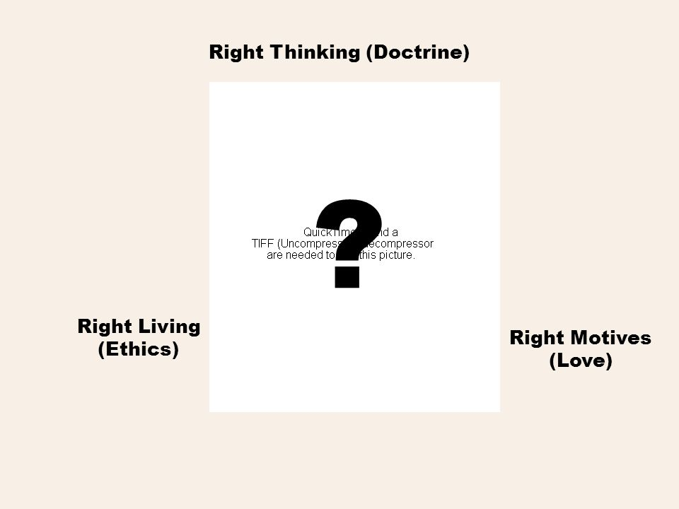 Right Thinking (Doctrine) Right Living (Ethics) Right Motives (Love)