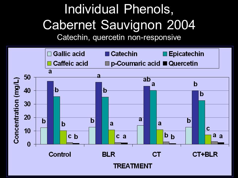 Individual Phenols, Cabernet Sauvignon 2004 Catechin, quercetin non-responsive