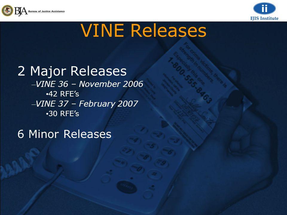 VINE Releases 2 Major Releases – VINE 36 – November 2006 42 RFE's – VINE 37 – February 2007 30 RFE's 6 Minor Releases
