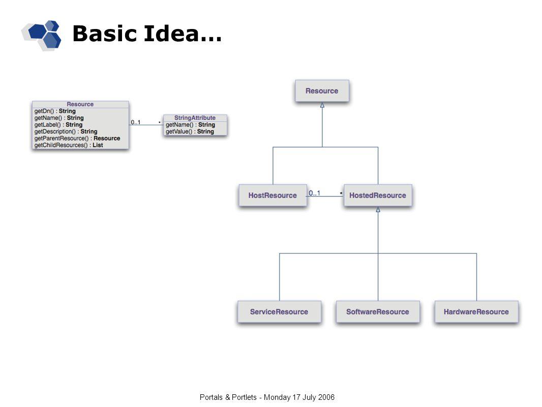 Portals & Portlets - Monday 17 July 2006 Basic Idea…
