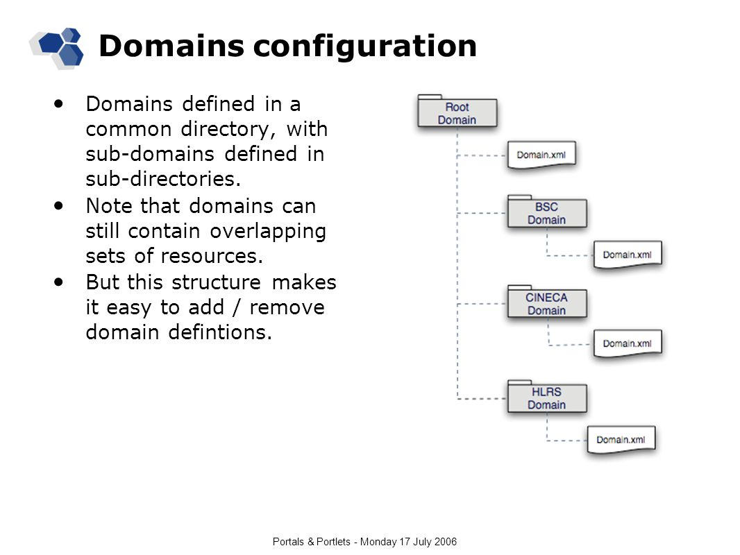 Portals & Portlets - Monday 17 July 2006 Domains configuration Domains defined in a common directory, with sub-domains defined in sub-directories.