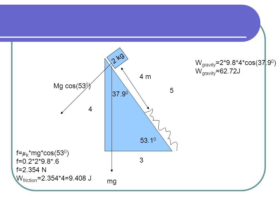 2 kg 53.1 0 4 m mg 37.9 0 Mg cos(53 0 ) f=  k *mg*cos(53 0 ) f=0.2*2*9.8*.6 f=2.354 N W friction =2.354*4=9.408 J 3 4 5 W gravity =2*9.8*4*cos(37.9 0 ) W gravity =62.72J