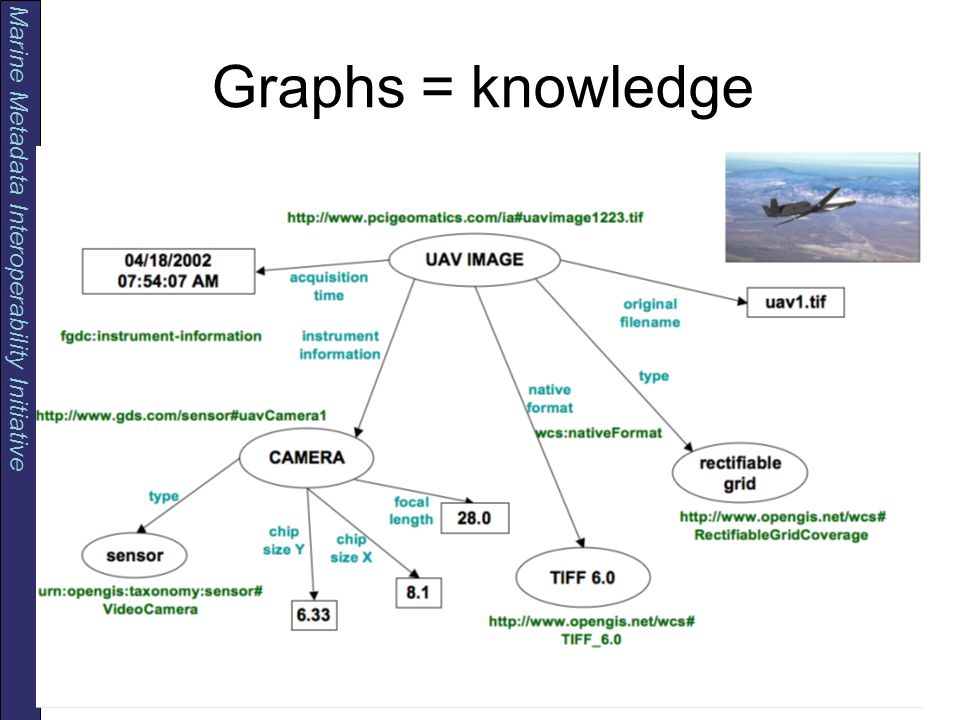 Marine Metadata Interoperability Initiative Congreso Colombiano de Computación - CCC 2007 Abril 18 al 20 de 2007 Pontificia Universidad Javeriana, D.C Graphs = knowledge