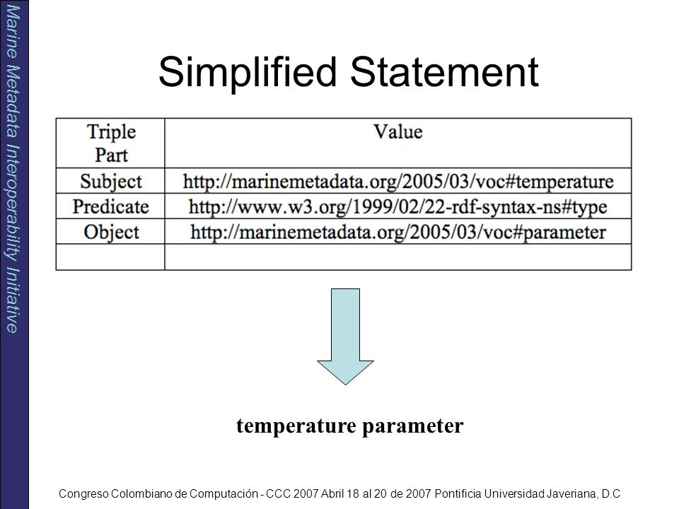 Marine Metadata Interoperability Initiative Congreso Colombiano de Computación - CCC 2007 Abril 18 al 20 de 2007 Pontificia Universidad Javeriana, D.C Simplified Statement temperature parameter