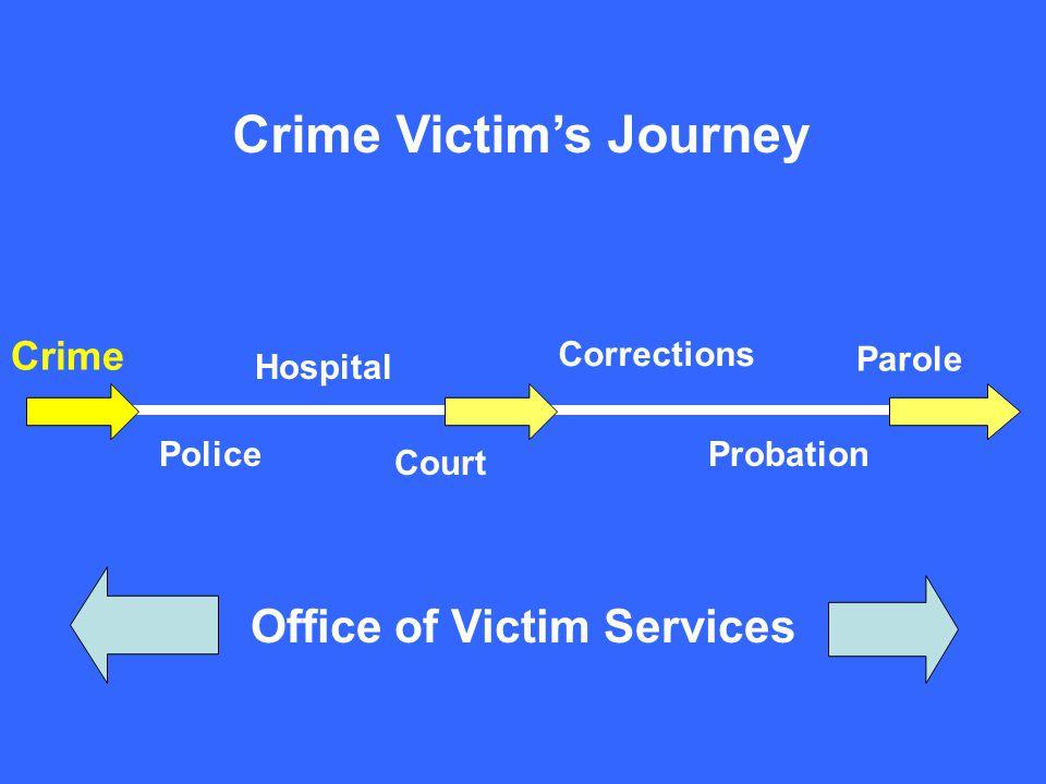Office of Victim Services Crime Hospital Court Corrections Parole ProbationPolice Crime Victim's Journey