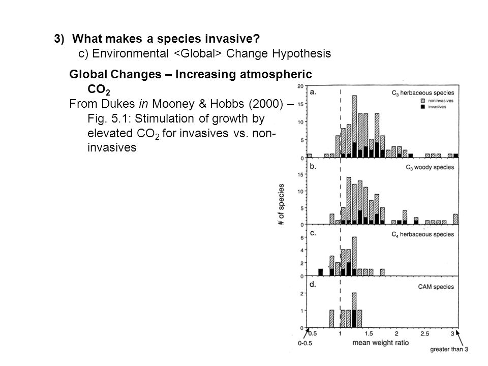 3)What makes a species invasive.