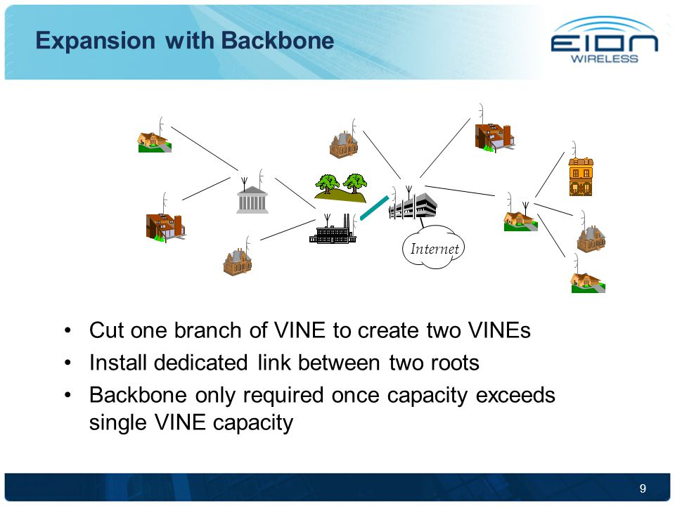 9 Internet Expansion with Backbone Cut one branch of VINE to create two VINEs Install dedicated link between two roots Backbone only required once capacity exceeds single VINE capacity