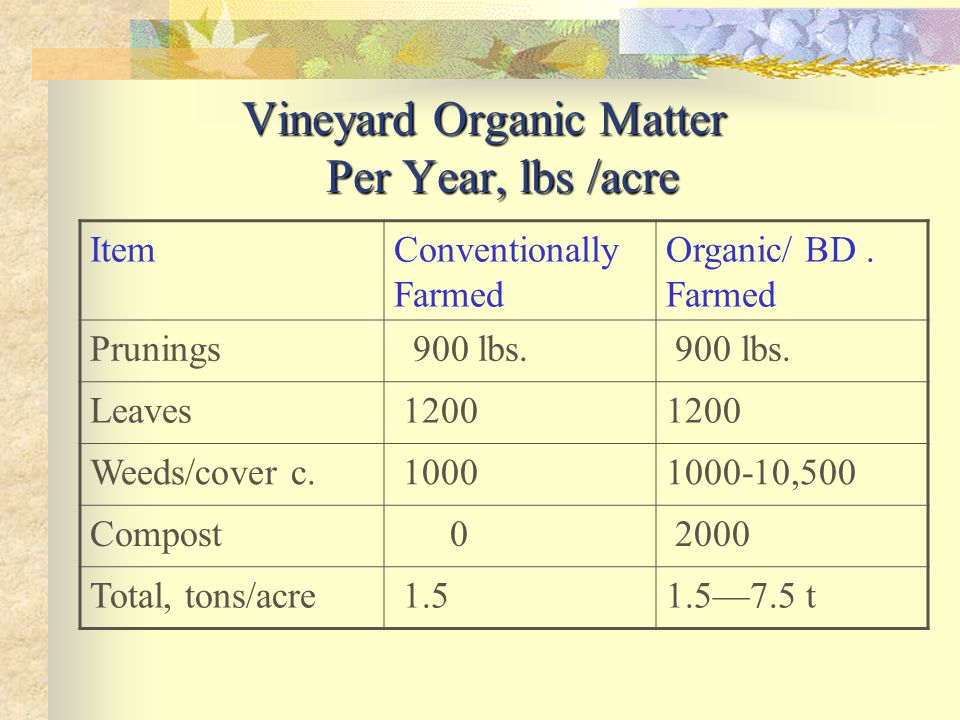 Vineyard Organic Matter Per Year, lbs /acre ItemConventionally Farmed Organic/ BD.