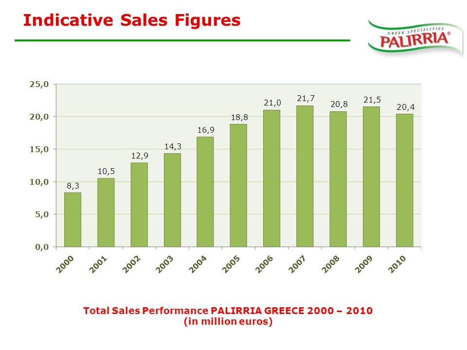 Total Sales Performance PALIRRIA GREECE 2000 – 2010 (in million euros) Indicative Sales Figures