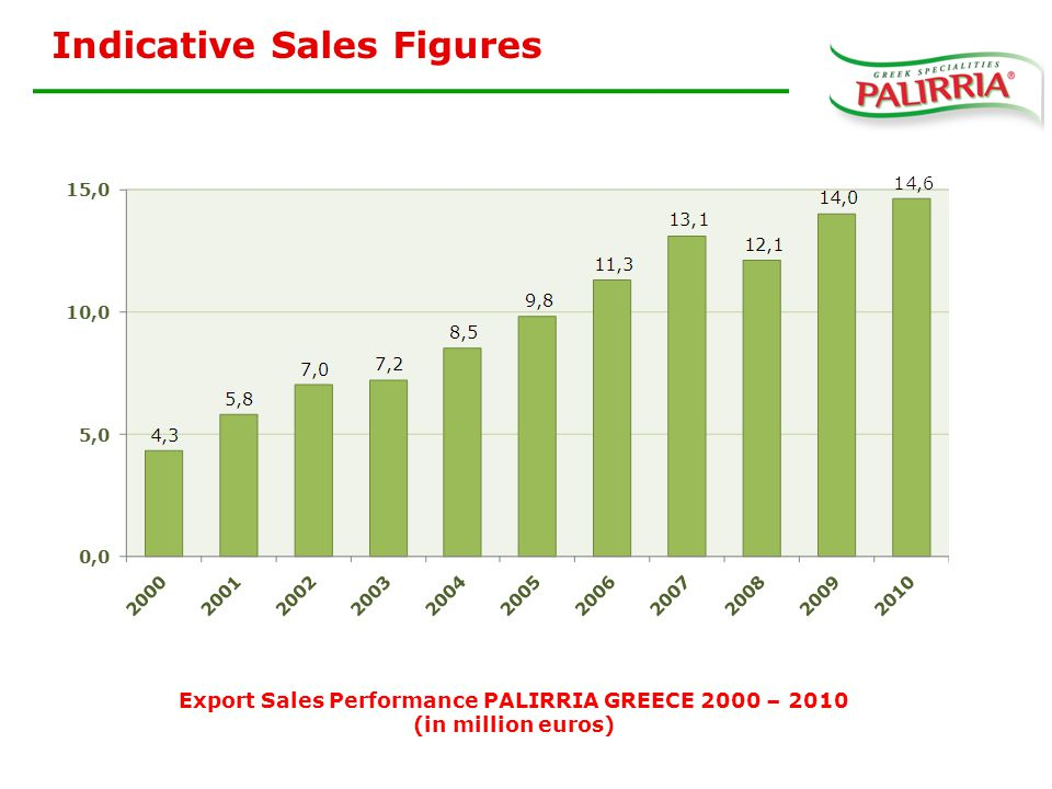 Export Sales Performance PALIRRIA GREECE 2000 – 2010 (in million euros) Indicative Sales Figures