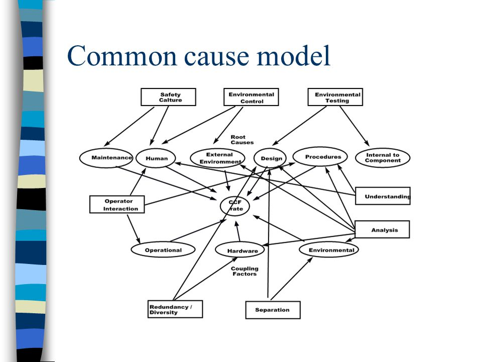 Common cause model
