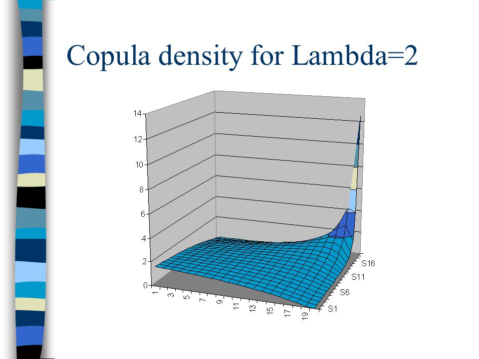 Copula density for Lambda=2