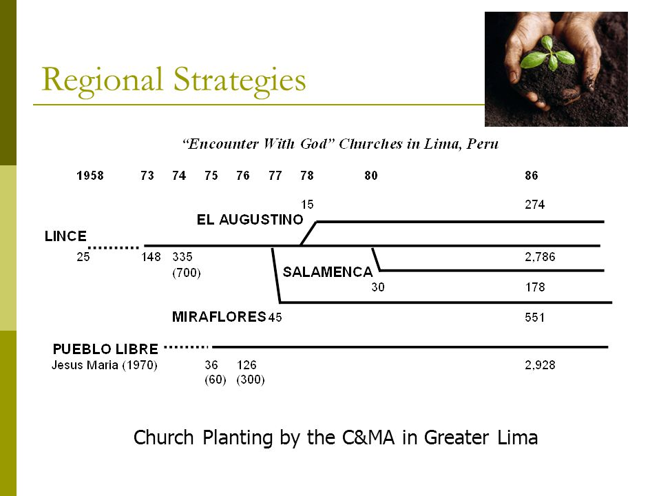 Church Planting by the C&MA in Greater Lima Regional Strategies