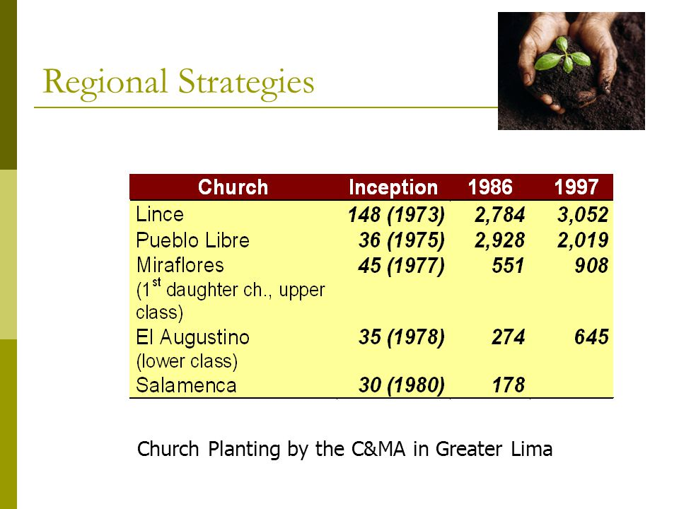 Church Planting by the C&MA in Greater Lima