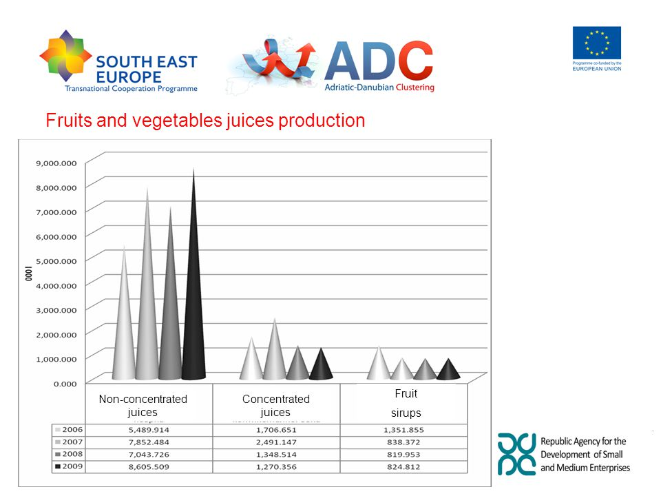 Non-concentrated juices Concentrated juices Fruit sirups Fruits and vegetables juices production