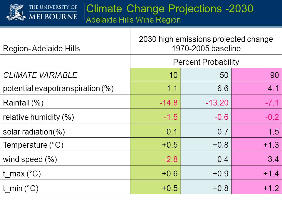 Climate Change Projections -2030 Adelaide Hills Wine Region Region- Adelaide Hills 2030 high emissions projected change 1970-2005 baseline Percent Probability CLIMATE VARIABLE105090 potential evapotranspiration (%)1.16.64.1 Rainfall (%)-14.8-13.20-7.1 relative humidity (%)-1.5-0.6-0.2 solar radiation(%)0.10.71.5 Temperature (°C)+0.5+0.8+1.3 wind speed (%)-2.80.43.4 t_max (°C)+0.6+0.9+1.4 t_min (°C)+0.5+0.8+1.2