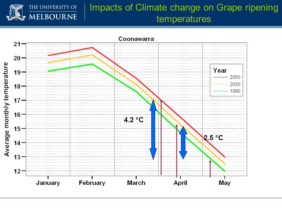 2.5 °C 4.2 °C Impacts of Climate change on Grape ripening temperatures