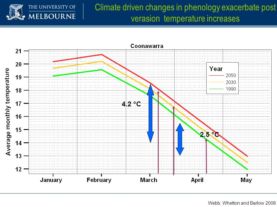 2.5 °C 4.2 °C Climate driven changes in phenology exacerbate post verasion temperature increases Webb, Whetton and Barlow 2008
