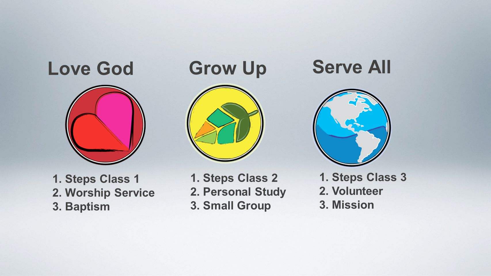 Love God Grow Up Serve All 1. Steps Class 1 2. Worship Service 3.
