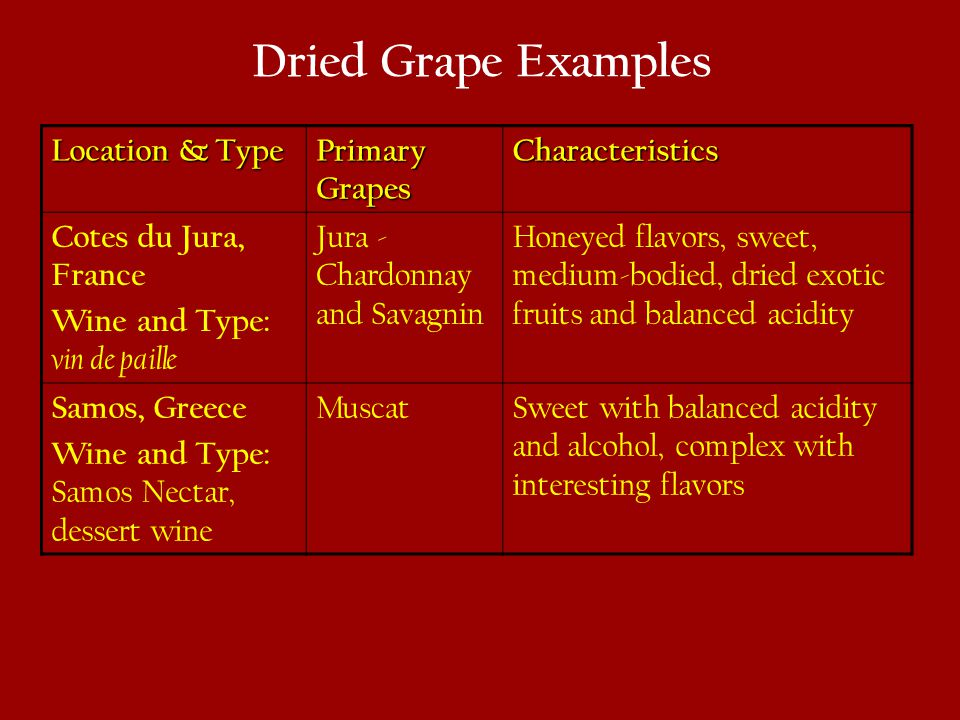 Dried Grape Examples Location & Type Primary Grapes Characteristics Cotes du Jura, France Wine and Type: vin de paille Jura - Chardonnay and Savagnin Honeyed flavors, sweet, medium-bodied, dried exotic fruits and balanced acidity Samos, Greece Wine and Type: Samos Nectar, dessert wine MuscatSweet with balanced acidity and alcohol, complex with interesting flavors