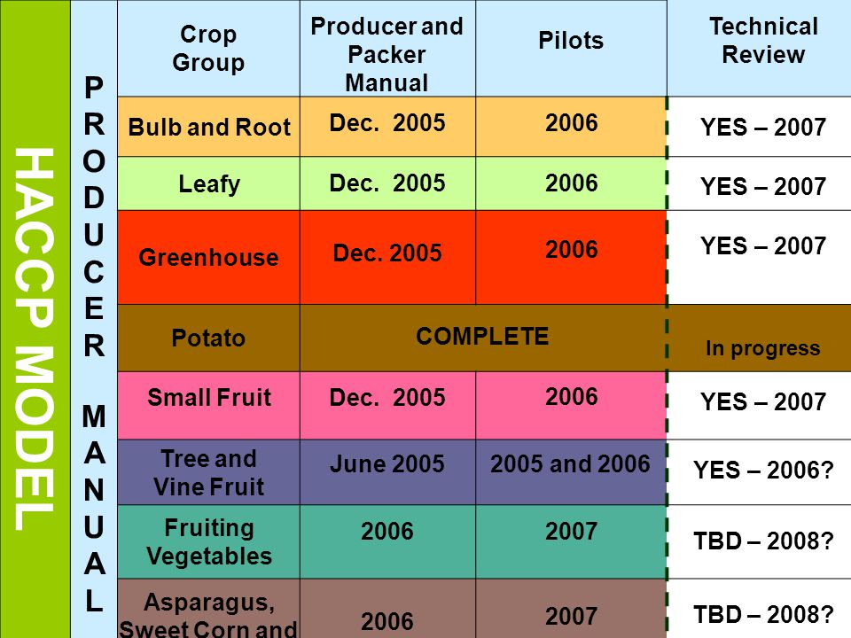 HACCP MODEL PRODUCERMANUALPRODUCERMANUAL Crop Group Producer and Packer Manual Pilots Technical Review Bulb and Root Dec.