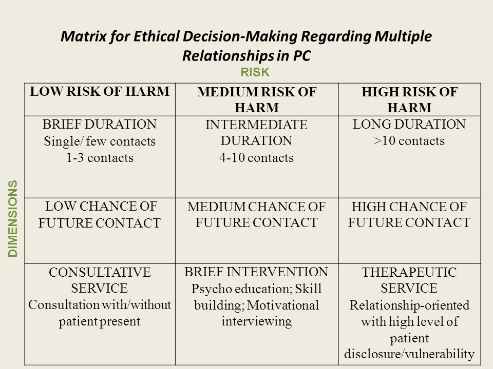 Matrix for Ethical Decision-Making Regarding Multiple Relationships in PC LOW RISK OF HARMMEDIUM RISK OF HARM HIGH RISK OF HARM BRIEF DURATION Single/ few contacts 1-3 contacts INTERMEDIATE DURATION 4-10 contacts LONG DURATION >10 contacts LOW CHANCE OF FUTURE CONTACT MEDIUM CHANCE OF FUTURE CONTACT HIGH CHANCE OF FUTURE CONTACT CONSULTATIVE SERVICE Consultation with/without patient present BRIEF INTERVENTION Psycho education; Skill building; Motivational interviewing THERAPEUTIC SERVICE Relationship-oriented with high level of patient disclosure/vulnerability DIMENSIONS RISK