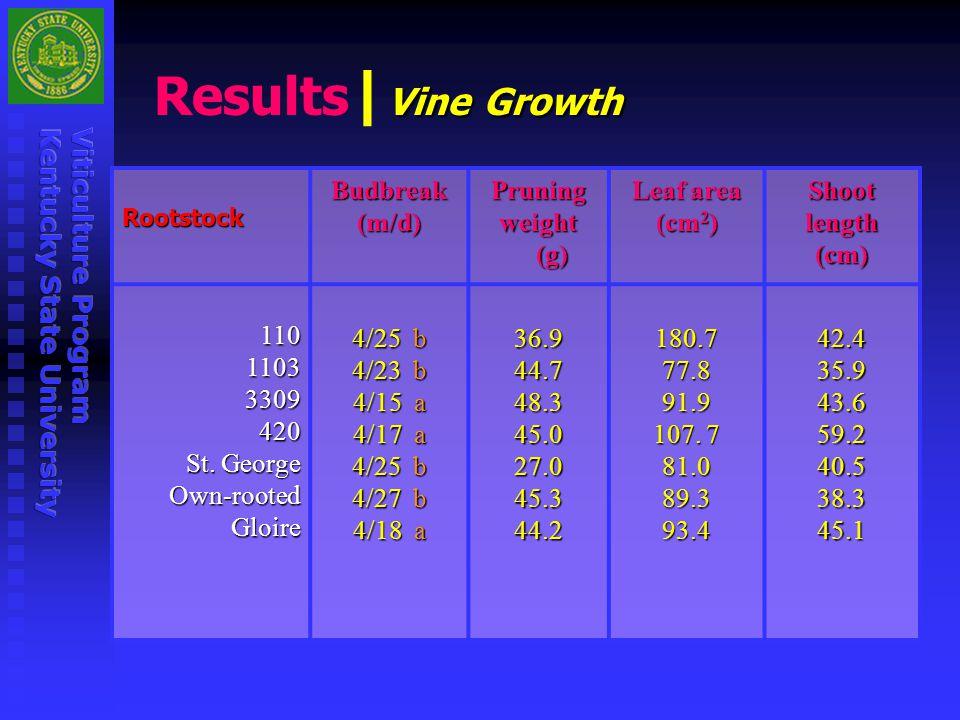Results| Budbreak abd acdbcab