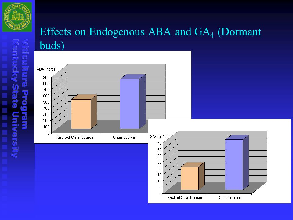 Effects on Endogenous ABA and GA 4 (Dormant buds)