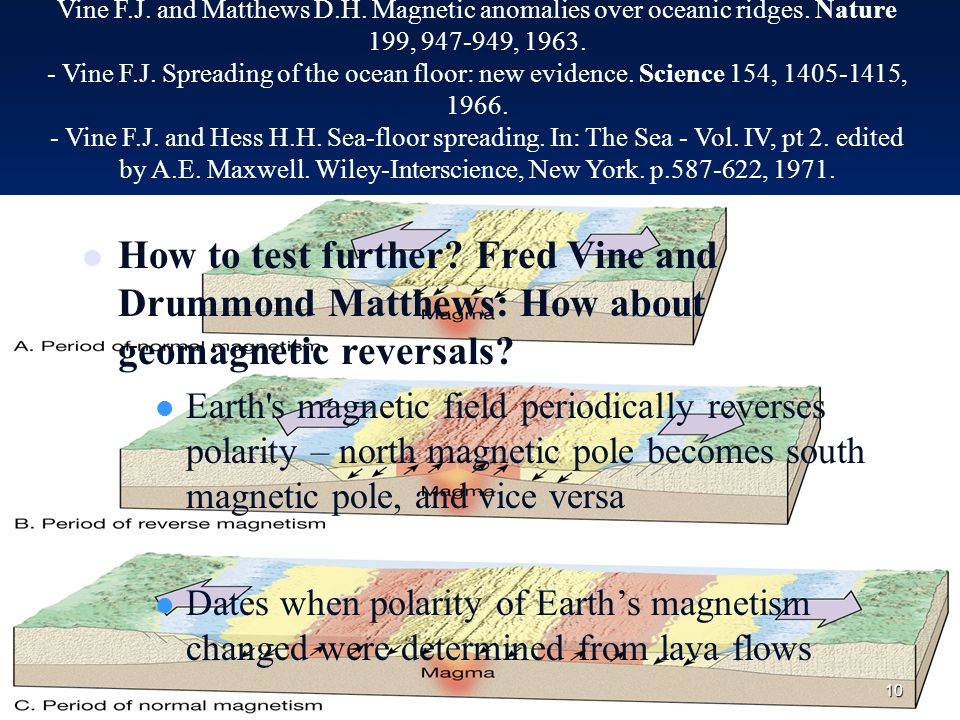 10 Vine F.J. and Matthews D.H. Magnetic anomalies over oceanic ridges.