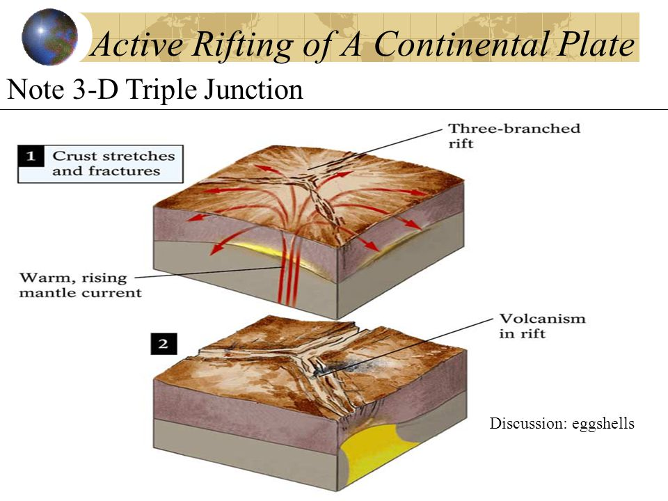 Active Rifting of A Continental Plate Note 3-D Triple Junction Discussion: eggshells