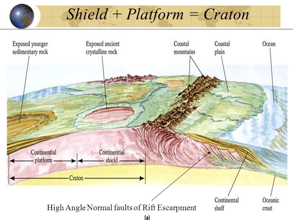 Shield + Platform = Craton High Angle Normal faults of Rift Escarpment
