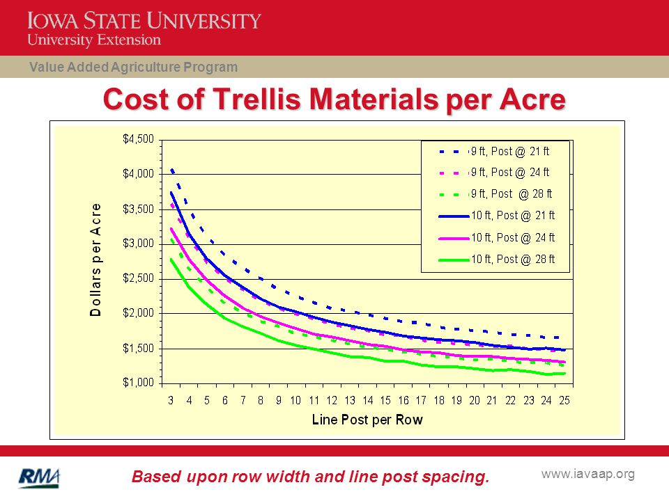 Value Added Agriculture Program www.iavaap.org Cost of Trellis Materials per Acre Based upon row width and line post spacing.