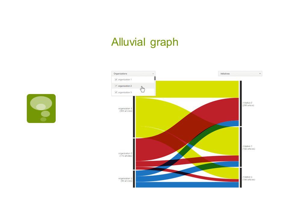 Alluvial graph
