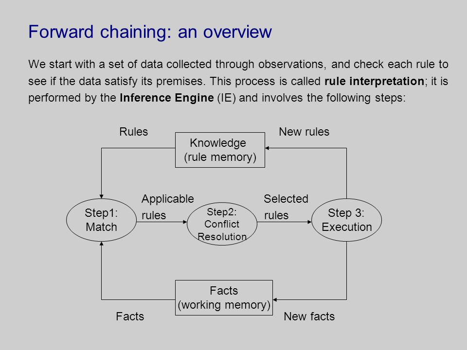 Forward chaining: an overview We start with a set of data collected through observations, and check each rule to see if the data satisfy its premises.
