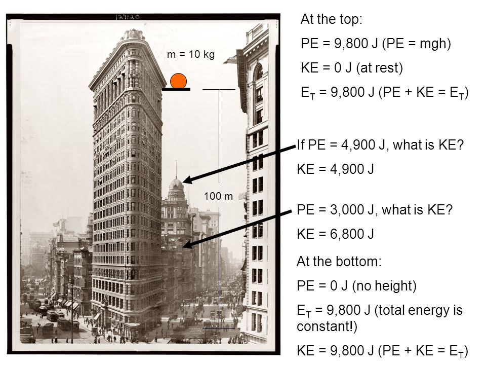 100 m m = 10 kg At the top: PE = 9,800 J (PE = mgh) KE = 0 J (at rest) E T = 9,800 J (PE + KE = E T ) At the bottom: PE = 0 J (no height) E T = 9,800 J (total energy is constant!) KE = 9,800 J (PE + KE = E T ) If PE = 4,900 J, what is KE.