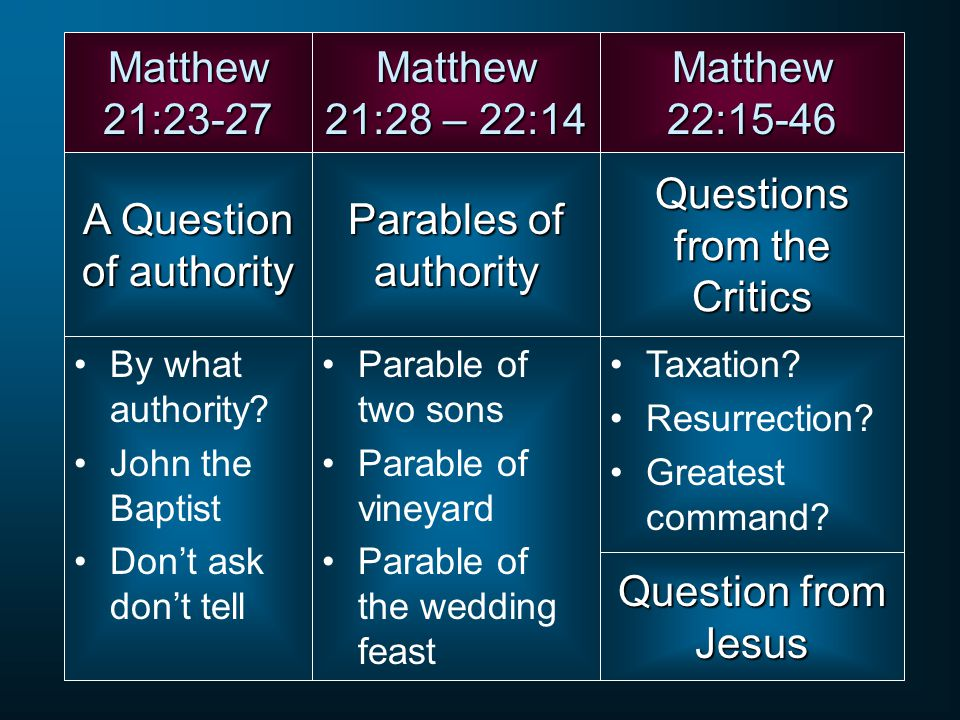 By what authority? John the Baptist Don't ask don't tell Matthew 21:23-27 A Question of authority Matthew 21:28 – 22:14 Parables of authority Parable