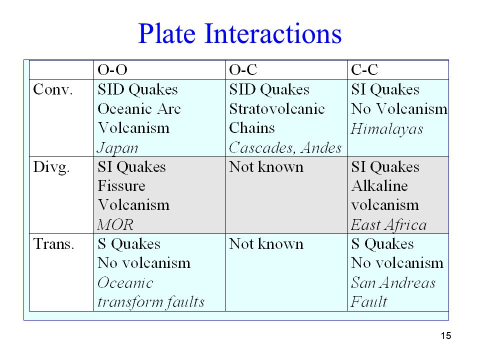 15 Plate Interactions