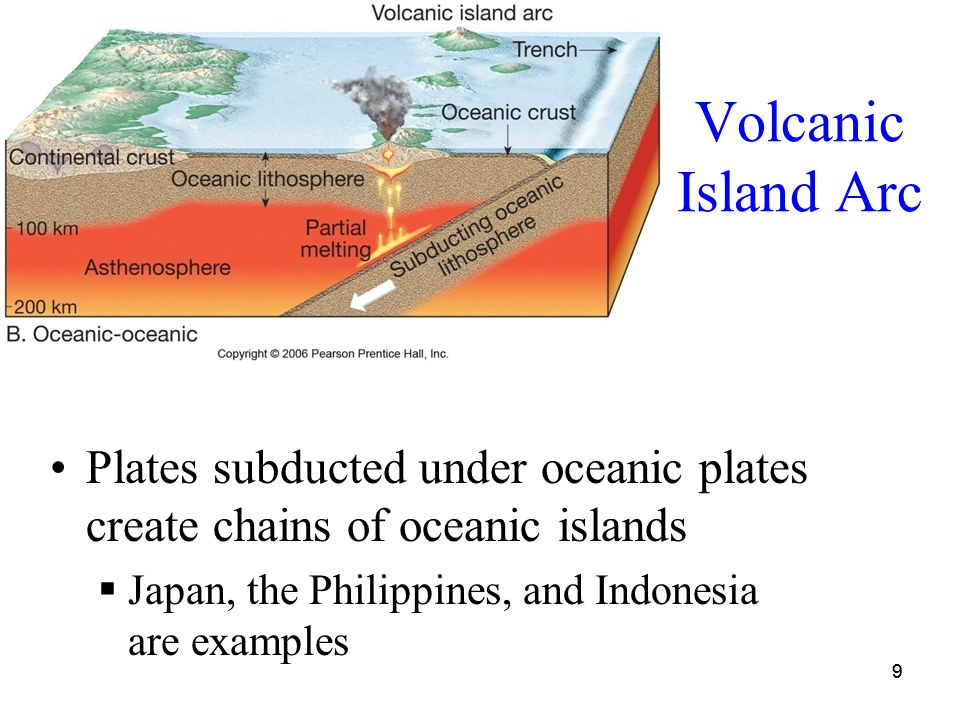 99 Volcanic Island Arc Plates subducted under oceanic plates create chains of oceanic islands  Japan, the Philippines, and Indonesia are examples