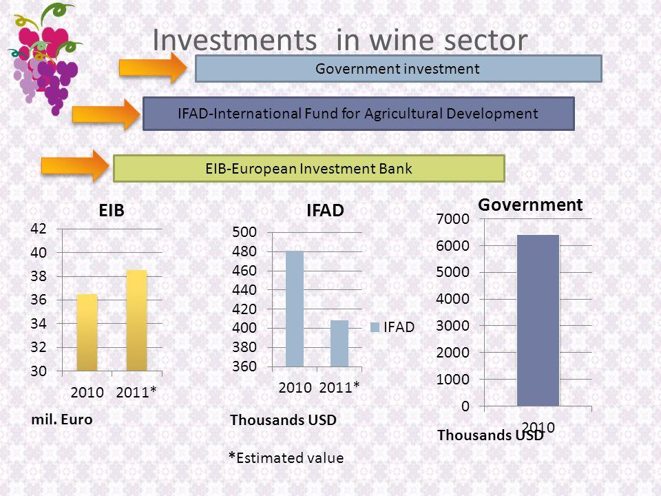 Investments in wine sector Government investment IFAD-International Fund for Agricultural Development EIB-European Investment Bank *Estimated value