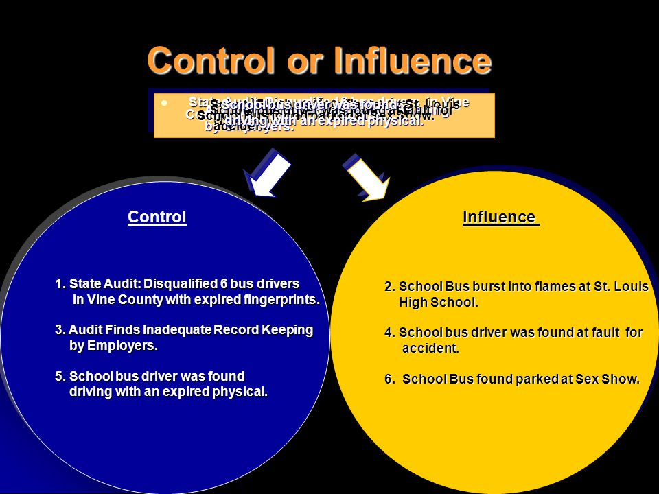 Control or Influence You can't control people's actions only influence them to do the right thing.