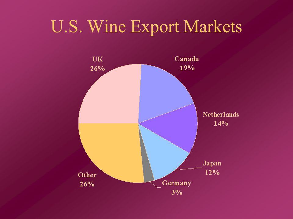 U.S. Wine Export Markets