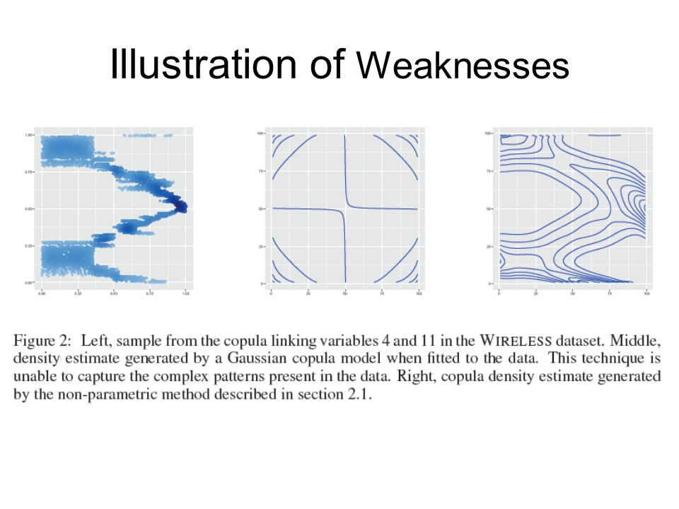 Illustration of Weaknesses