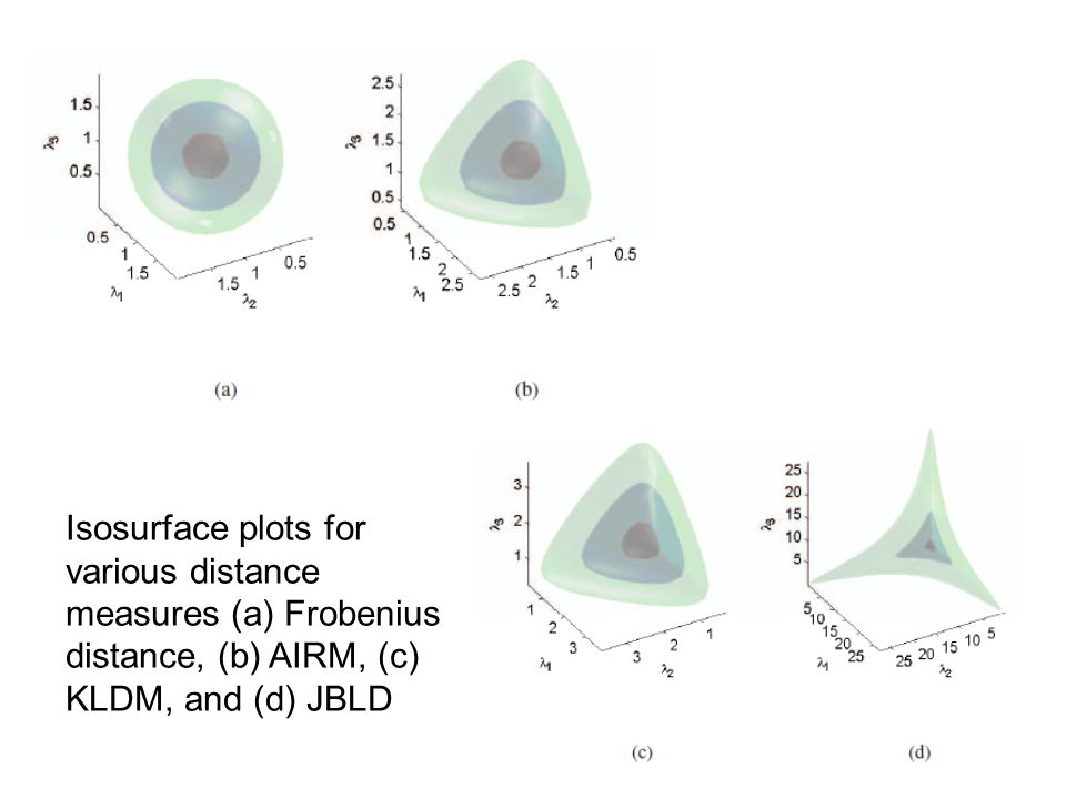 Isosurface plots for various distance measures (a) Frobenius distance, (b) AIRM, (c) KLDM, and (d) JBLD