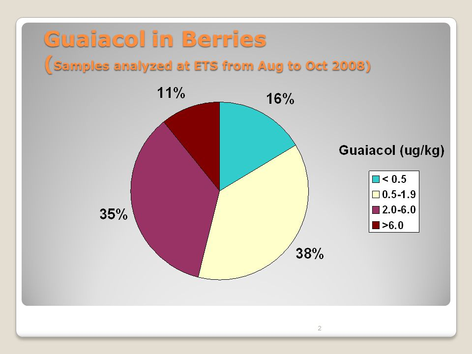 2 Guaiacol in Berries ( Samples analyzed at ETS from Aug to Oct 2008)