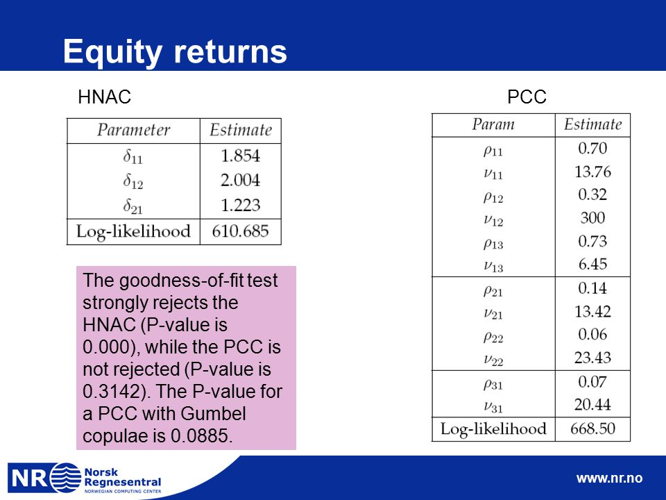 www.nr.no Equity returns HNAC PCC The goodness-of-fit test strongly rejects the HNAC (P-value is 0.000), while the PCC is not rejected (P-value is 0.3
