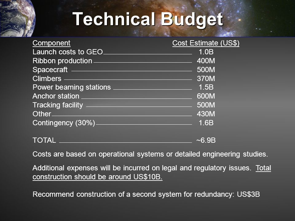 Technical Budget ComponentCost Estimate (US$) Launch costs to GEO1.0B Ribbon production400M Spacecraft500M Climbers370M Power beaming stations 1.5B An