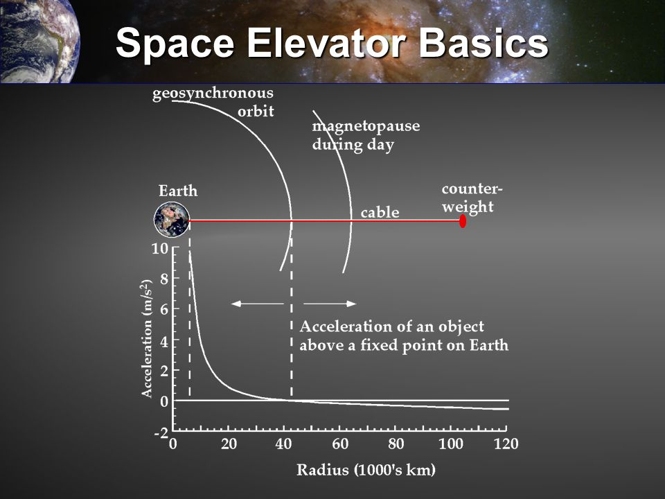 Space Elevator Basics