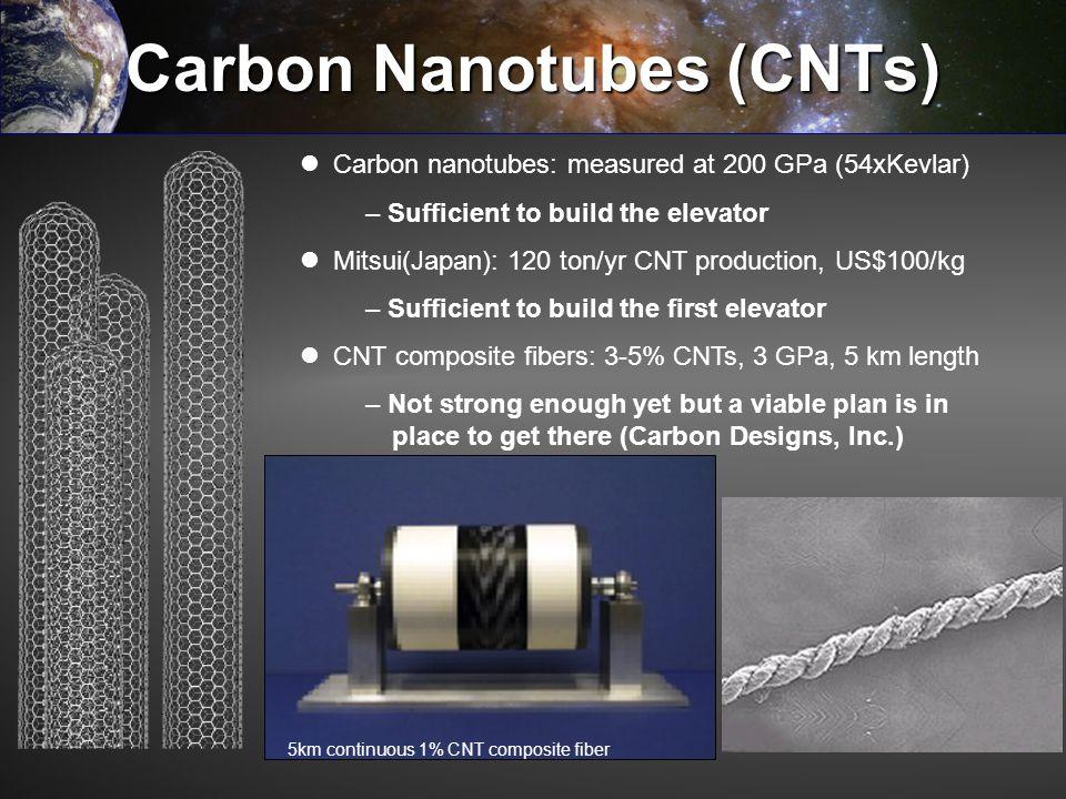 Carbon Nanotubes (CNTs) 5km continuous 1% CNT composite fiber Carbon nanotubes: measured at 200 GPa (54xKevlar) – Sufficient to build the elevator Mit