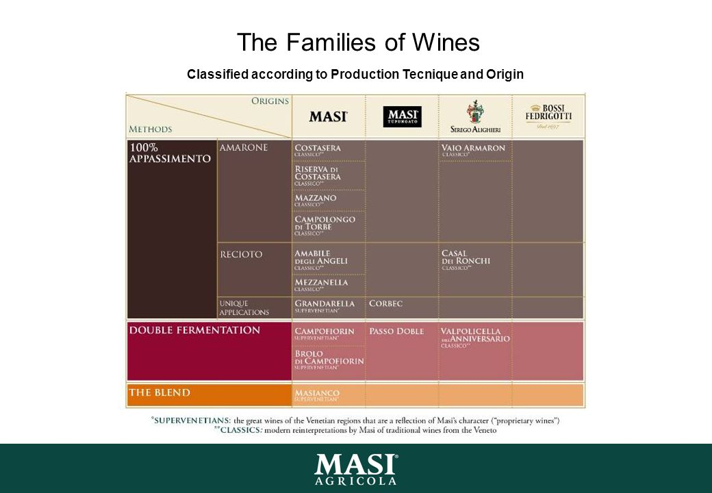 The Families of Wines Classified according to Production Tecnique and Origin