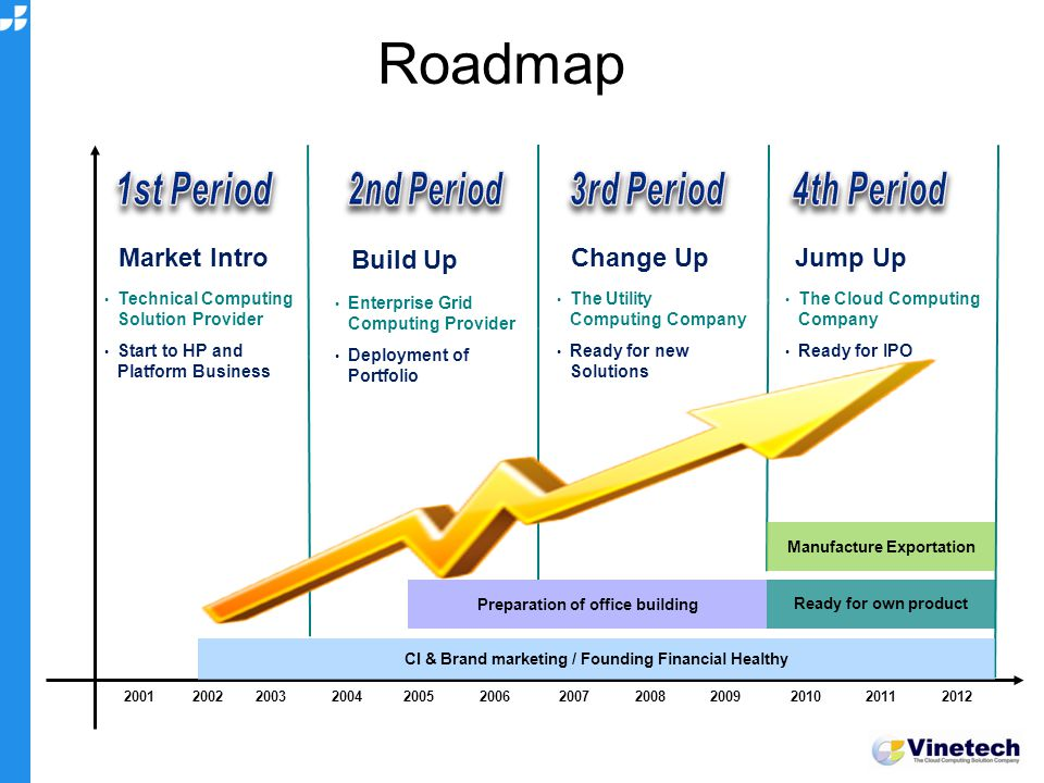 Roadmap Market Intro Technical Computing Solution Provider Start to HP and Platform Business Build Up Enterprise Grid Computing Provider Deployment of Portfolio Change Up The Utility Computing Company Ready for new Solutions Jump Up The Cloud Computing Company Ready for IPO CI & Brand marketing / Founding Financial Healthy Preparation of office building Manufacture Exportation Ready for own product 2001 2002 2003 2004 2005 2006 2007 2008 2009 2010 2011 2012